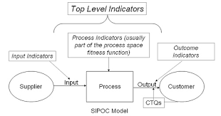 sipoc diagramexample of a sipoc diagram