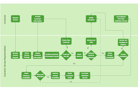 process flowchart   draw process flow diagrams by starting with    business process flowchart example