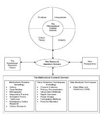 Economics dissertation methodology example drugerreport web FC Economics dissertation  methodology example Midland Autocare