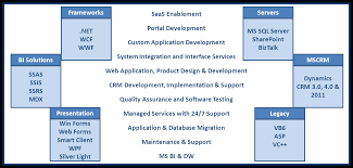 business consulting offshore software development services their skillset to the cutting edge technologies ces s microsoft technology stack is not just confined to the below mentioned list our microsoft team