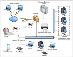 intrusion detection systems ids are signature ba com expert answer