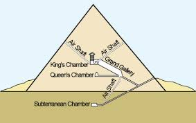 the egyptians   pyramids   historyonthenetgreat pyramid diagram