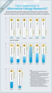 images about clean energy infographics how important is alternative energy research