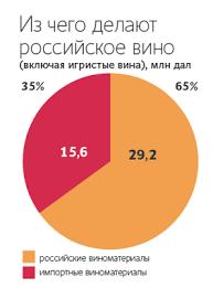 Российские виноделы просят Владимира Путина обложить ...