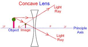 image   taranika concave lens ray diagram divergent