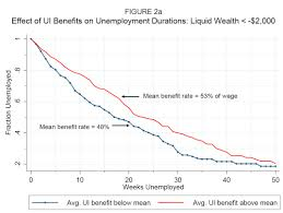 unemployment insurance 1 raj chetty s research presented at epi but if you look at the top of that graph you ll see that it s for people negative liquidity the household holds short term debt that needs to be