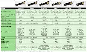 <b>Мультифонарь светодиодный Armytek</b> Wizard v3 Magnet USB+ ...