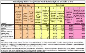 kentucky s college and career ready performance a very long way ccr 2013 stats table