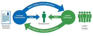 career pathways one city working together jobs for new yorkers image