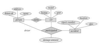 devs blog  sample er diagramssample er diagrams