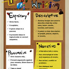 four types of expository essays at  essays com eufour types of expository essays pic
