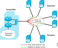 ipsec vpn wan design overview   ciscointroduction