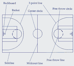 great basketball   us   manuals   sms power diagram of court