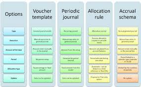 general journals template my financial dynamics ax journaltemplategl011