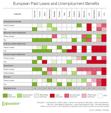 european social benefits compared best country to be unemployed