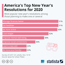 • Chart: America's <b>Top New</b> Year's Resolutions for <b>2020</b> | Statista