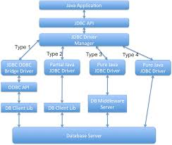 jdbc interview questions and answers journaldev jdbc interview questions and answers