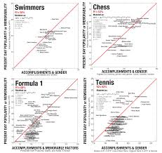author s corner is fame fair scientific data comparing a measure of fame hpi measures of accomplishment for swimmers chess players formula 1 drivers and tennis players