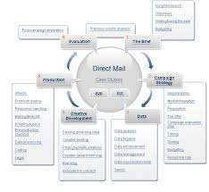 Dissertation report on direct marketing  Do My Research Paper     Cabral Construction