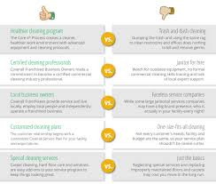 why choose as your commercial cleaning company cleaning conceptsreg
