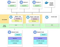 Configuring HA Kubernetes cluster on <b>bare</b> metal servers with ...