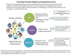 confessions of a digital practitioner creating a positive digital teach digital literacy and go all digital in the education system then let s have a positive experience for learners and practitioners