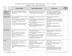 critical thinking middle school rubric  critical thinking middle school rubric