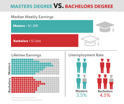college graduatedegree education why get a graduate degree people always ask is a masters degree worth it well use this article to decide for yourself check out salary info for those a masters degree and
