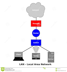 images of diagram of local area network   diagramslocal area network diagram stock image image