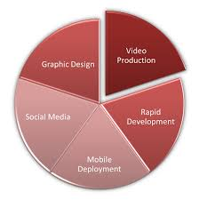 top 5 elearning skills for 2011 elearning weekly top elearning skills 2011