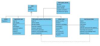 uml diagrams for the case studies library management system and    online mobile recharge uml class diagram