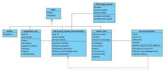 online mobile recharge uml class diagramonline mobile recharge uml class diagram