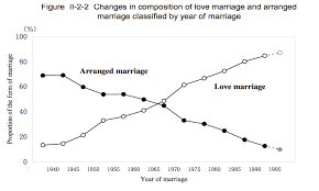 divorce rate in arranged marriages and love marriages k k club