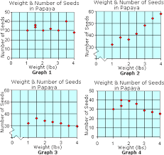 scatter plot worksheet   problems  amp  solutionswhich scatter plot shows the positive relationship between the weight and the number of seeds in papaya