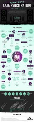 <b>Kanye West's Late</b> Registration: The Samples | Lemonly Infographics