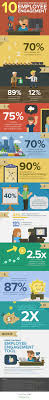 top 25 ideas about reason for leaving leaving a job 10 shocking statistics about employee engagement infographic