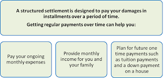 Institutional Retirement | Individuals | Structured Settlements