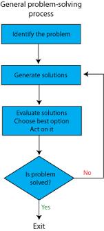 problem solving diagram funny   buy essay cheap