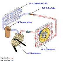 learn how to repair an automotive air conditioning system    do the complete a c repair job