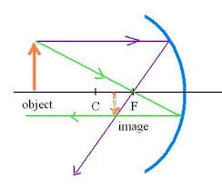 ray diagram concave mirror   get physics helppicture