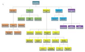 francelog electronic   dhfflow chart