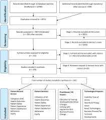 patients online access to their electronic health records and figure