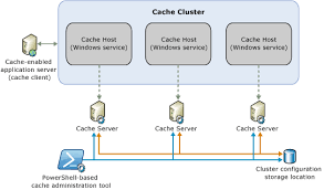 appfabric caching physical architecture diagramcache hosts