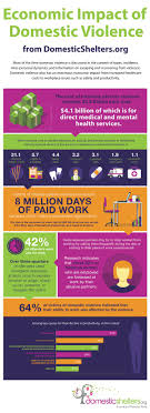 wsiziisijiwmtyvmduvmduvmwhetrxdmbvycpfzwnvbmtawnzxzixbhzvfmdaxlmpwzyjdxq base economic impact of domestic violence sha eabaf infographic