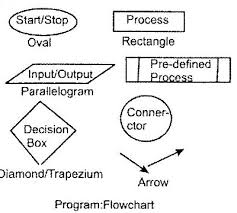 programming toolsflow chart