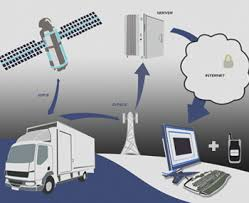 Image result for GPS systems