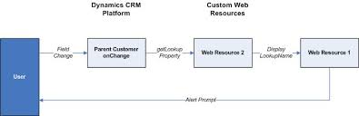 images of crm process flow diagram   diagrams