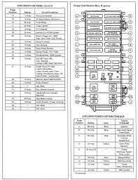 solved i need a diagram for a w drive ford explorer fixya fuse panel and power distribution box identification for 1995 99 explorer mountaineer models part 1