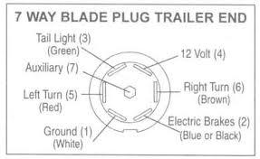wire up a 7 pin trailer plug wiring diagrams and schematics 7 way trailer rv plug diagram aj 39 s truck center