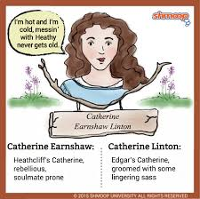 catherine earnshaw linton in wuthering heights character analysis